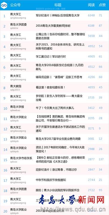 青岛大学9月份校内微信影响力排行榜出炉